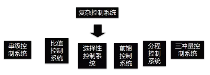 一文说清串级、比值、前馈-反馈、选择性、分程以及三冲量六种复杂控制系统。