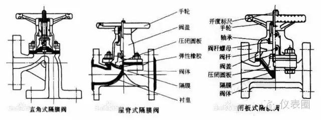八种常用阀门技术优缺点比较分析