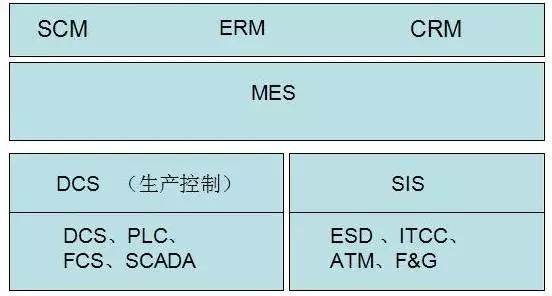 SIS与ESD、DCS、PLC傻傻分不清楚?看了这个才知道!