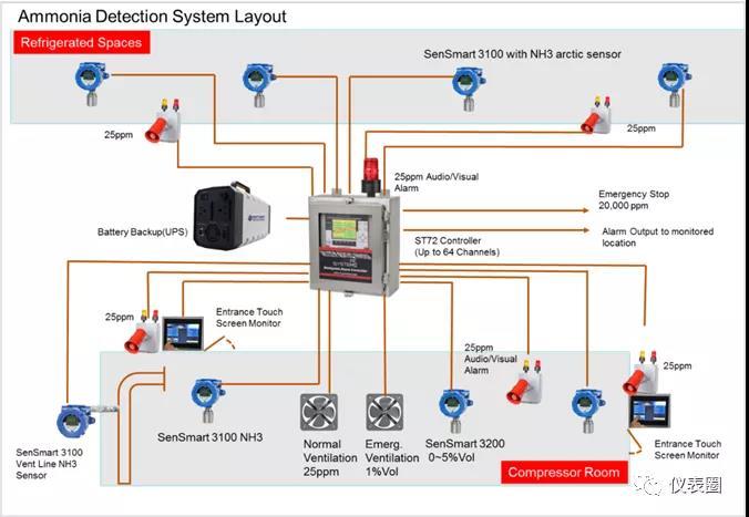 干货 | 图解七大流程工业仪表控制系统构成及常见品牌