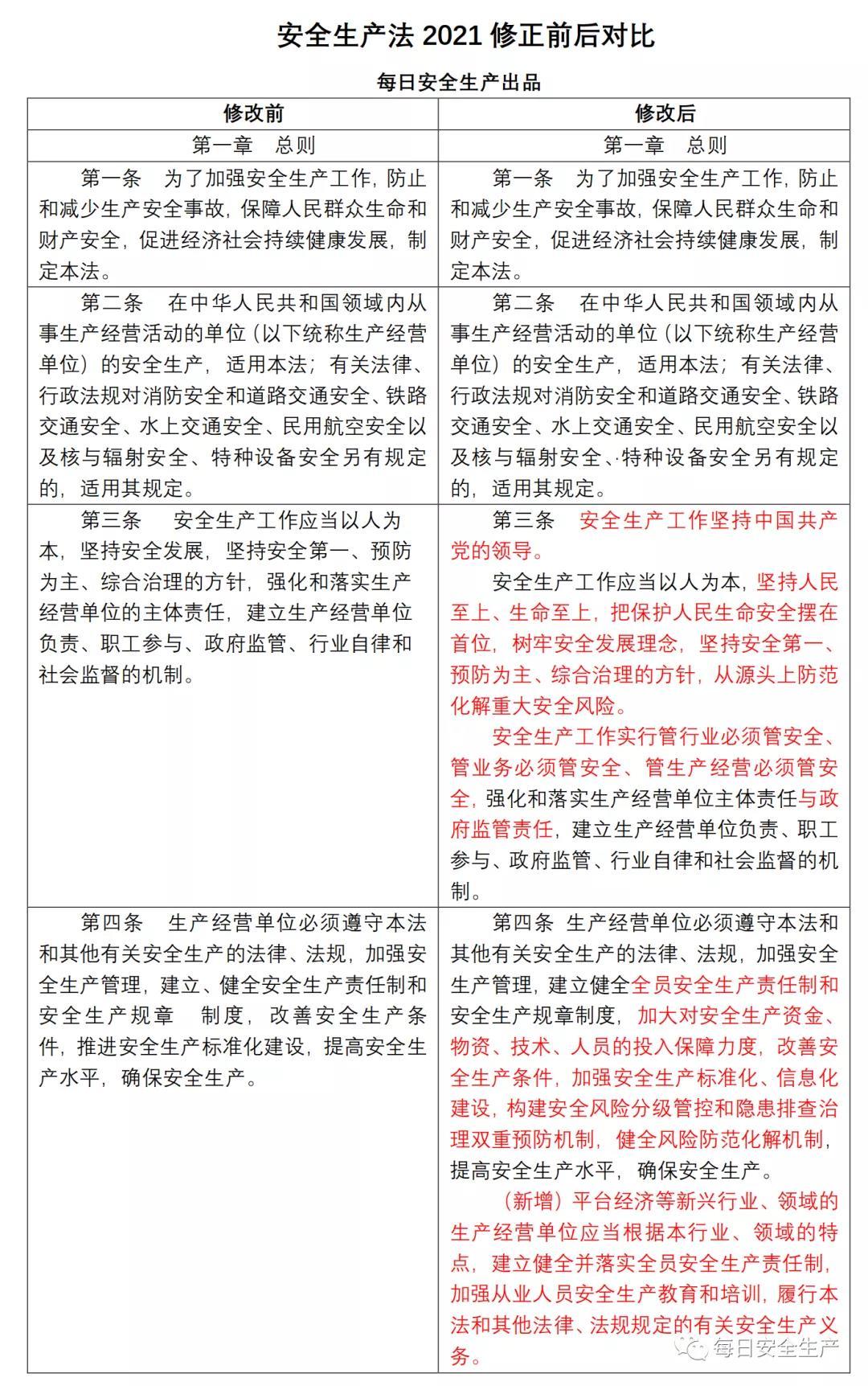 扩散 | 新修订的《中华人民共和国安全生产法》9月1日起施行,最高可罚款1亿元